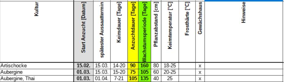 Kulturplaner Kulturkalender Daten